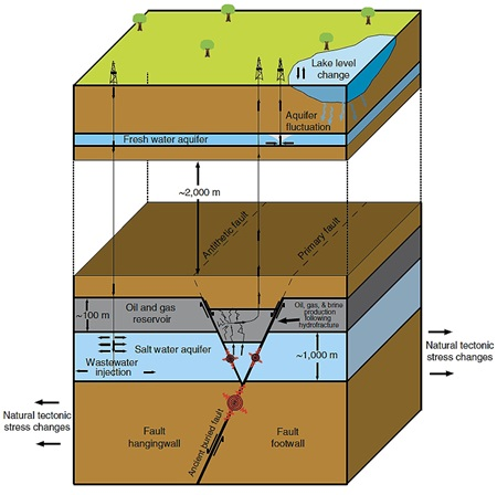 Natural and anthropogenic stress changes that may trigger earthquakes in the Azle area. Several natural and anthropogenic (man-made) factors can influence the subsurface stress regime resulting in earthquakes.