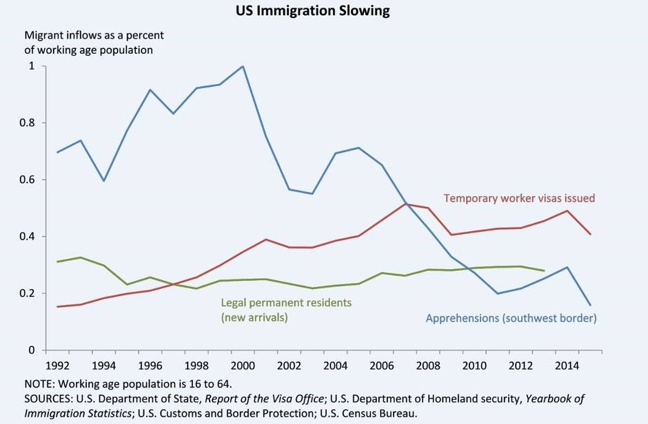 immigration good Most americans oppose the separation of immigrant families at the border, and a larger share of people than at any point since 2001 say immigration is good for the nation those were just some of.