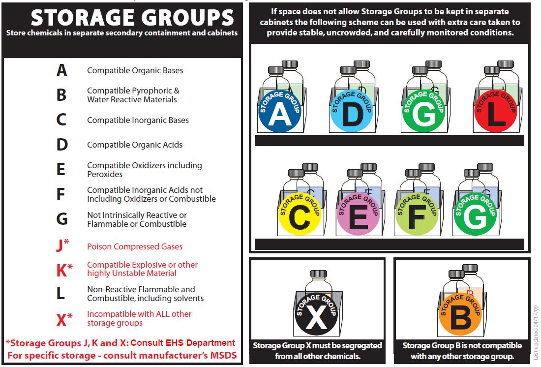 Chemical Storage Smu