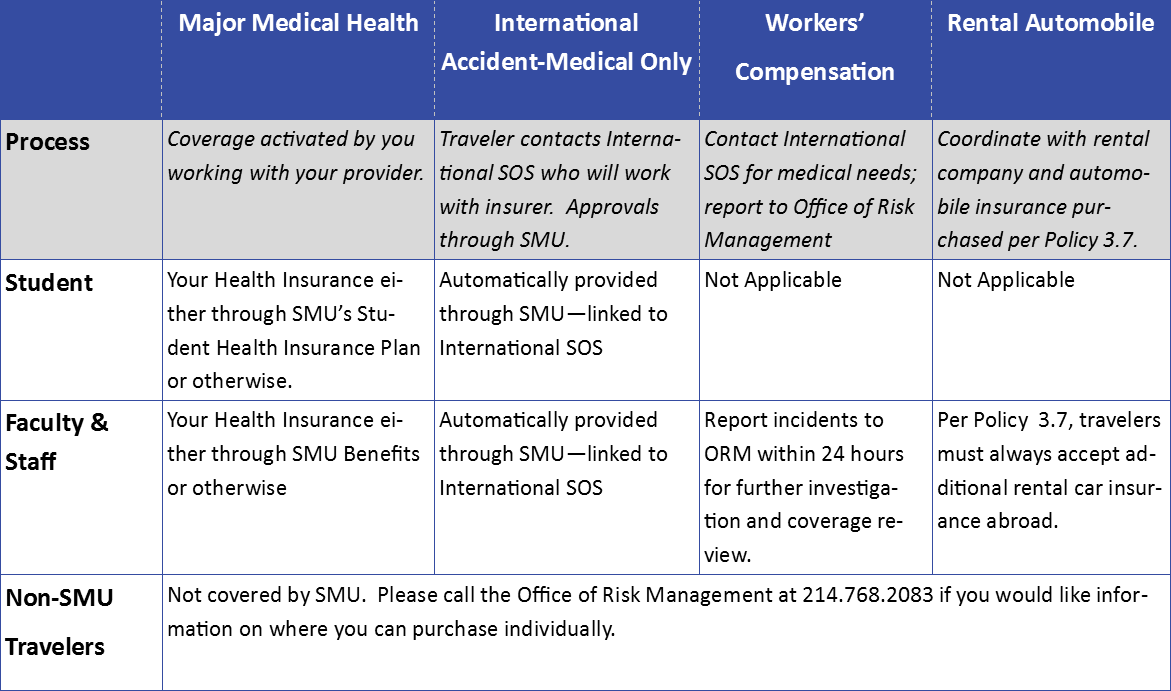 International Insurance Resources