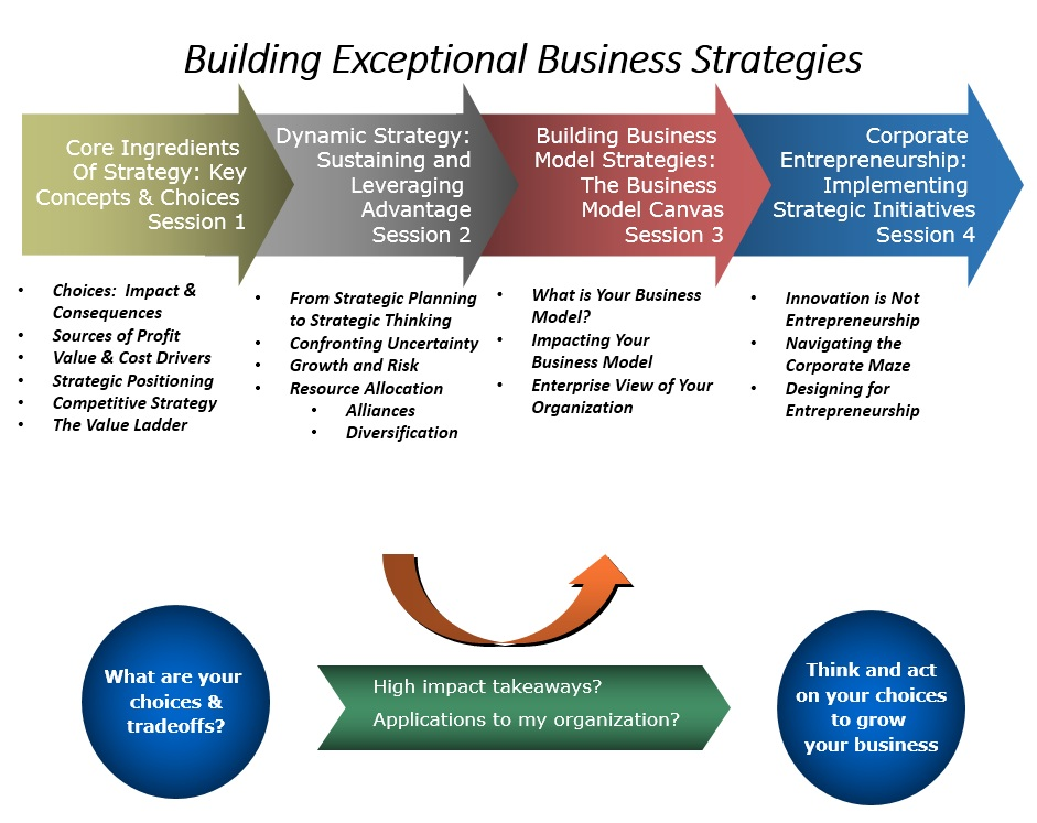 Curriculum Business Strategy