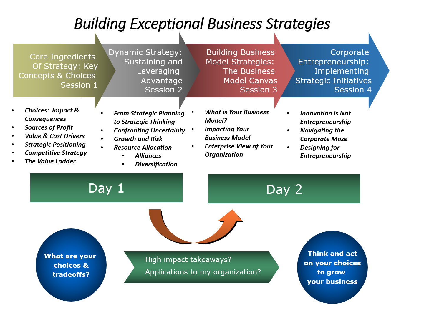 Curriculum-Business-Strategy