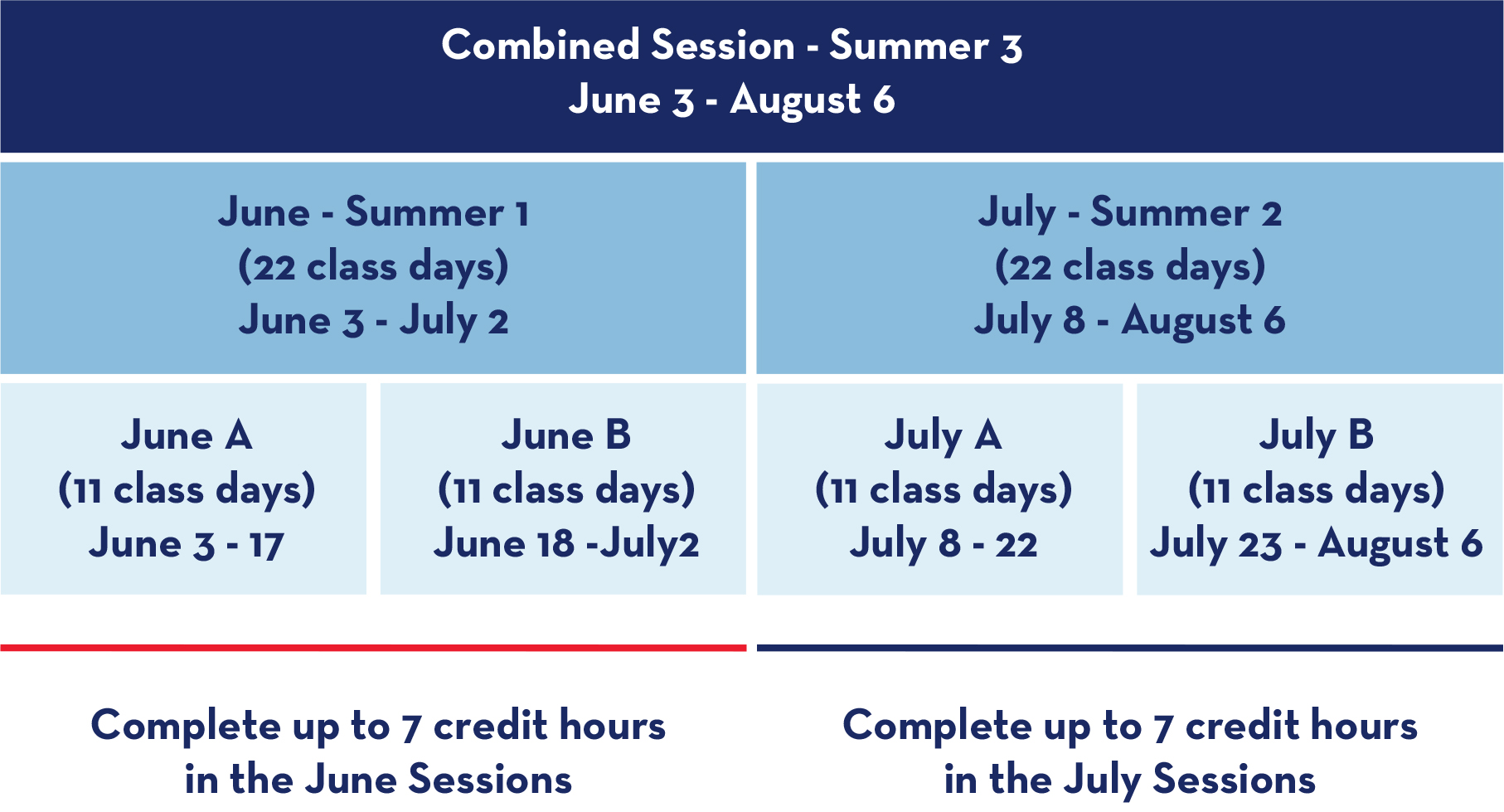 SMU offers 3 session lengths: Combined: 44 class days; June (summer 1) and July (summer 2): 22 class days; and June A&B and July A&B, each 11 class days.