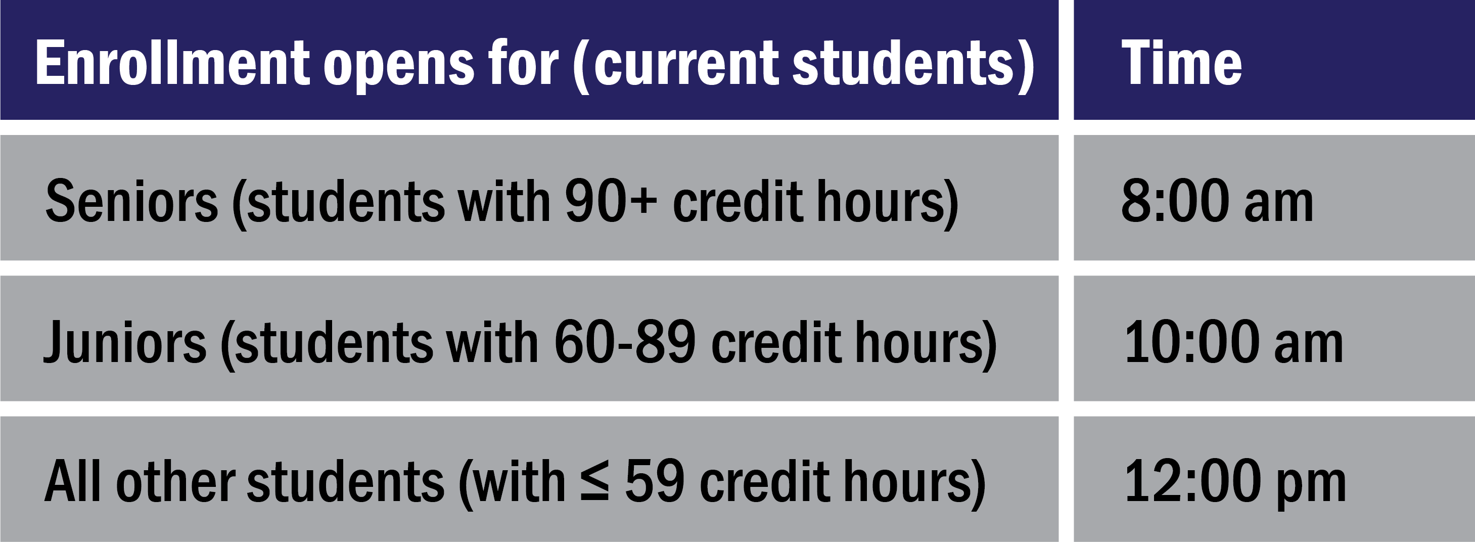 May and Summer enrollment appointments: Seniors (90+ credit hours) at 8am; Juniors (60-89 credit hours) at 10am; all others (59 hours or less) at 12pm