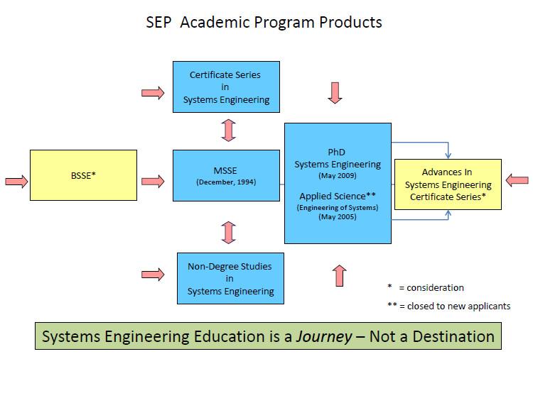 Academic Program History   Systems Engineering Program   EMIS ...