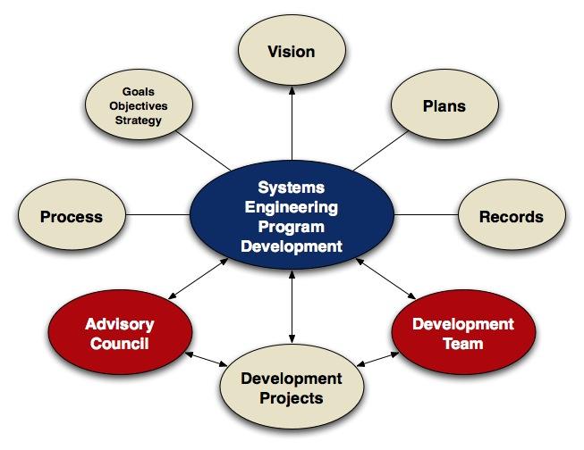 Systems Engineering Development Program Systems