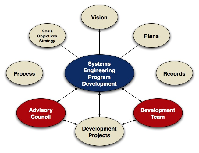 Systems Engineering Development Program Systems