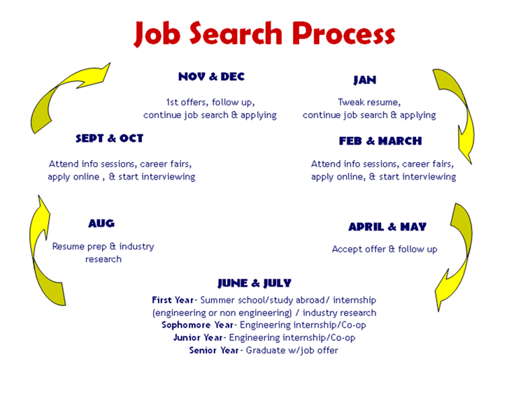 job search industry