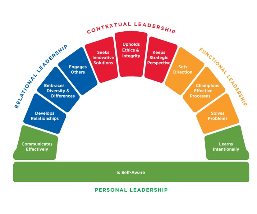 personal leadership theory Leadership theory haley harris my skill set skills to develop basically implementation principle rationale my leadership vision value rationale my personal theory key principles guiding values my personal theory of leadership is that a leader is a transformative person who not only espouses but .