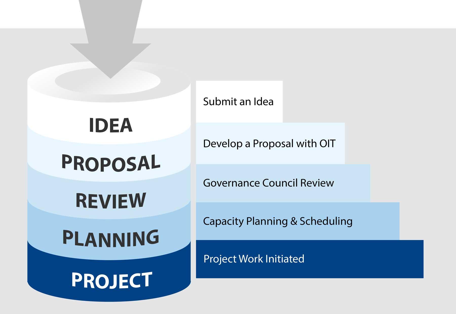 SMU's IT Project Management Workflow