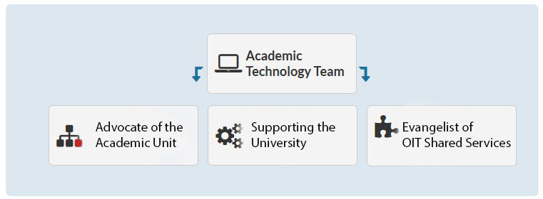 Academic Technology Team