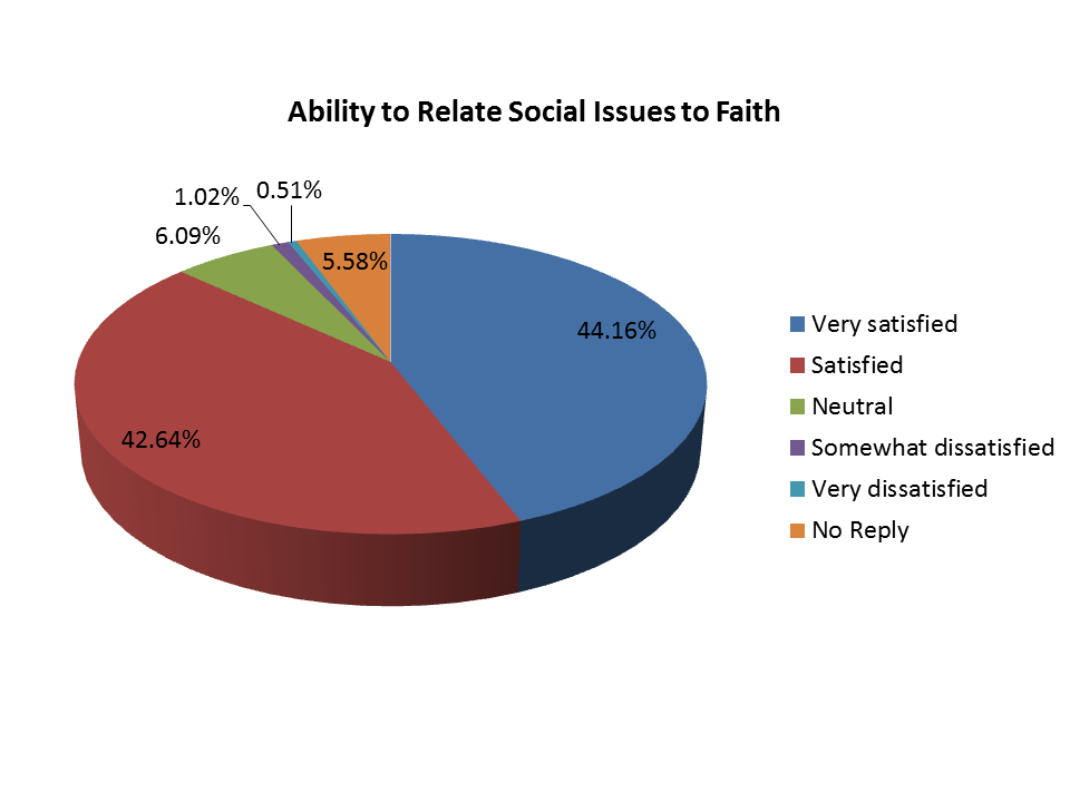 Pie Chart - Ability to Relate Social Issues to Faith