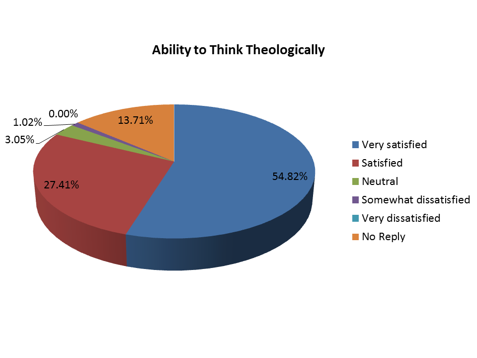 Pie Chart - Ability to Think Theologically