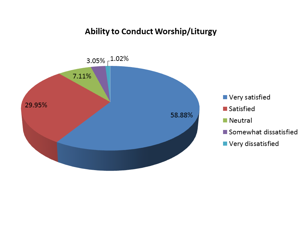 Pie Chart - Ability to Conduct Worship/Liturgy