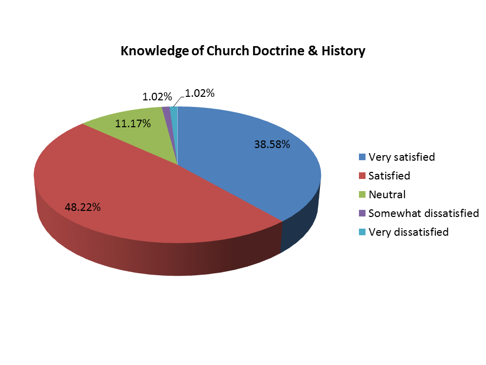 Pie Chart - Knowledge of Church Doctrine and History
