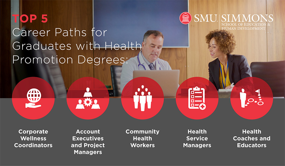 Top 5 Carrer Paths for Graduates: Corporate Wellnes Coordinators, Account Executives and Project Managers, Community Health works, Health Service Managers, Health Coaches and Educators