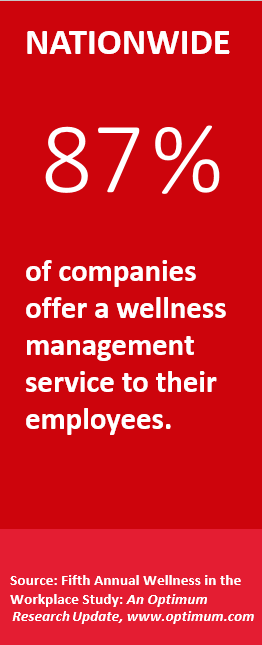 Nationwide, 87 percent of companies offer a wellness management service to their employees.