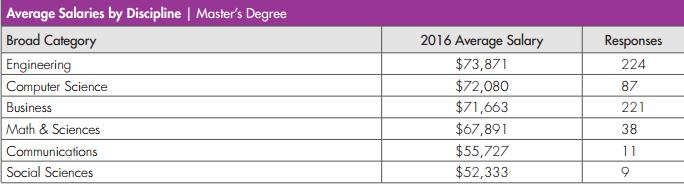 Salary & Offer Acceptance - SMU