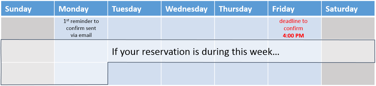 Tentative Reservation Deadline Chart