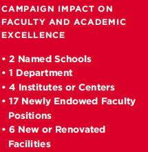 Campaign Impact on Faculty & Staff Excellence