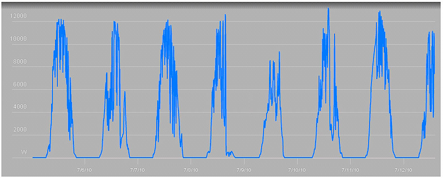Solar array output chart for a week.